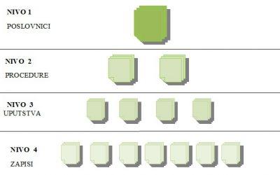 sistem upravljanja kvalitetom